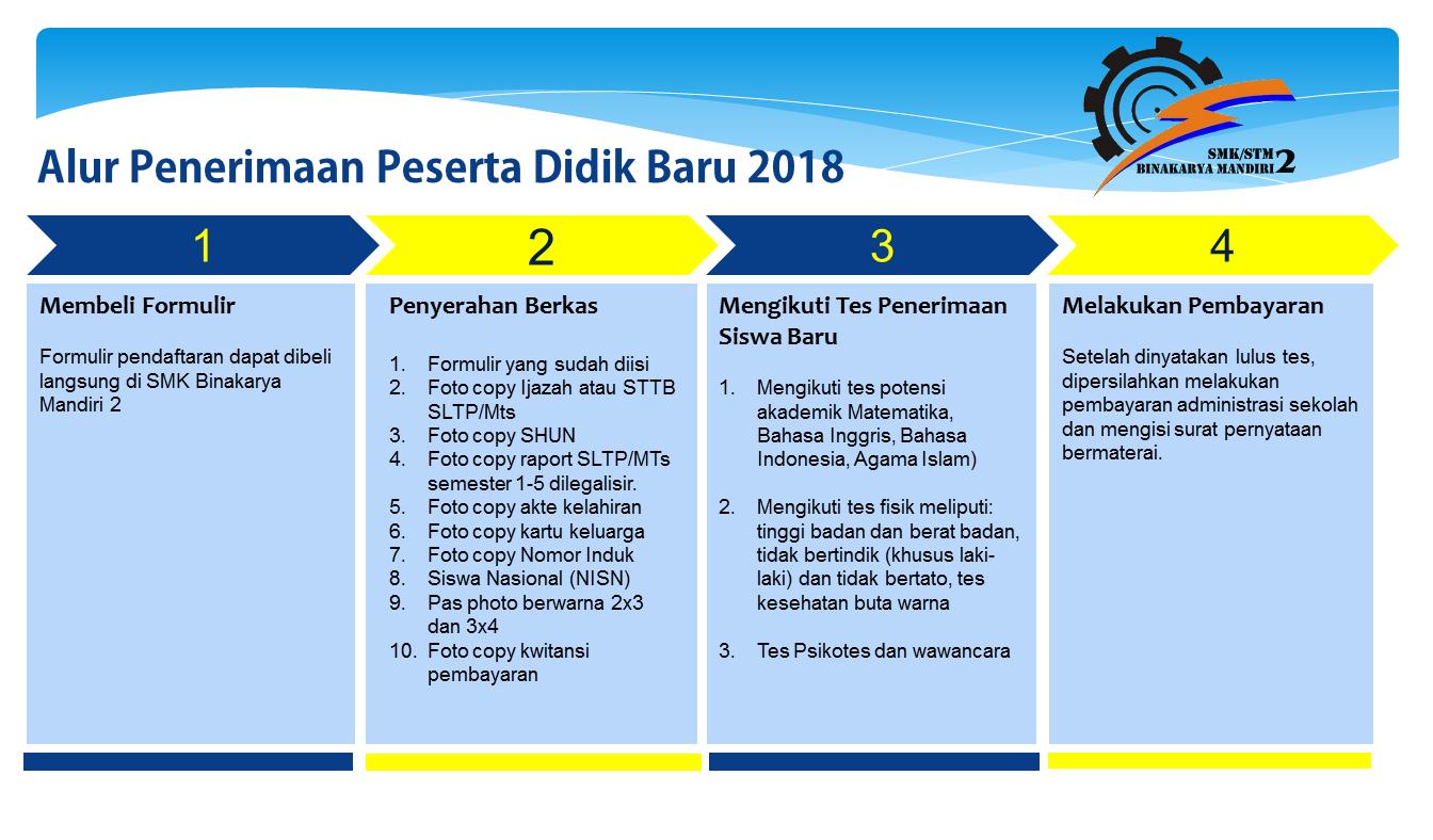 Persyaratan Administrasi PPDB SMK BKM 2 Bekasi